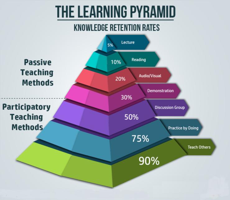 Bilgi Saklama Oranlarına göre Öğrenme Piramidi